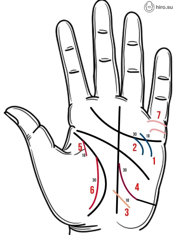 Как выглядит влюбленность на линиях рук